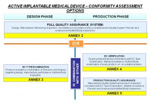 AIMDD Conformity Assessment Options