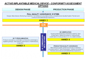 AIMDD Conformity Assessment Options