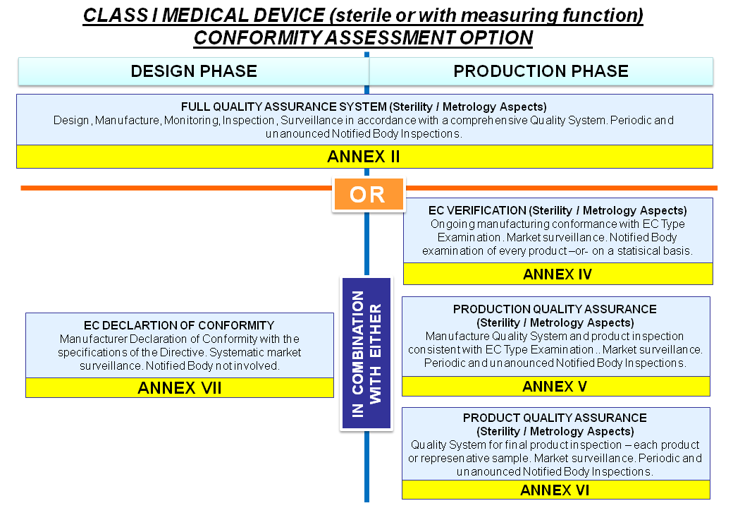CLASS I MEDICAL DEVICE Sterileb