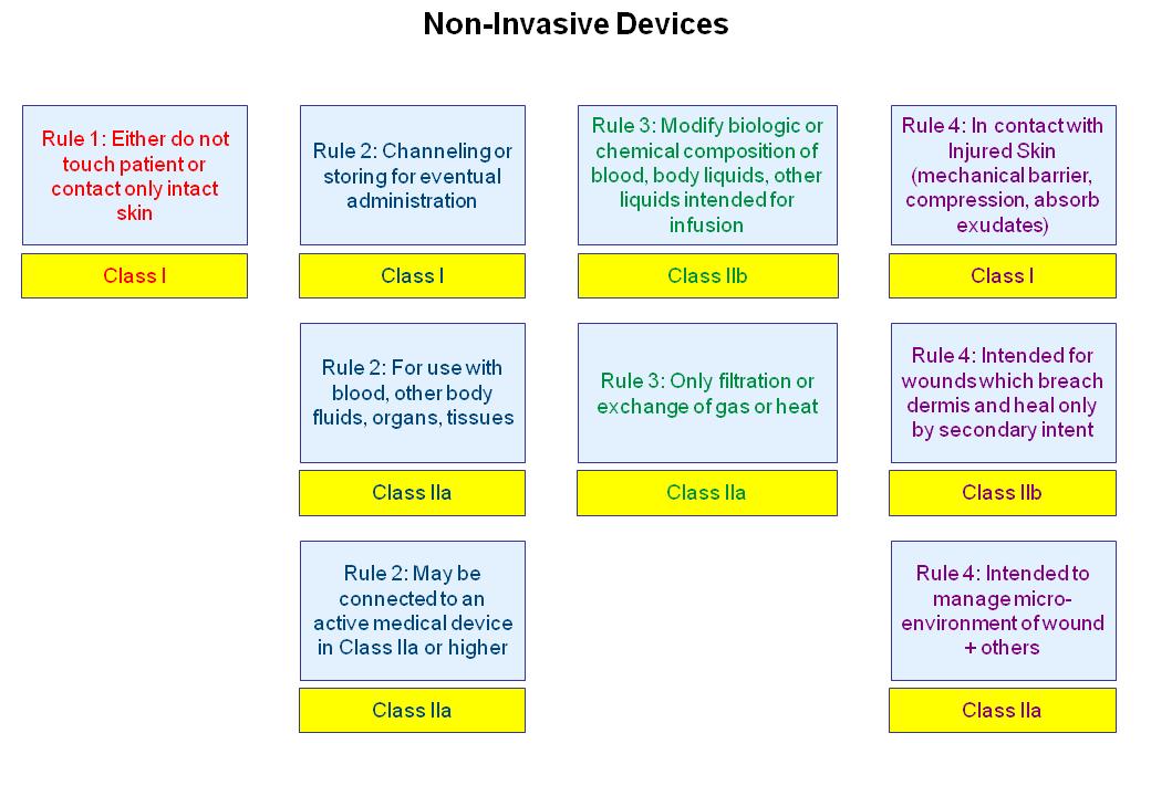 Rule 1 - Non-Invasive Devices