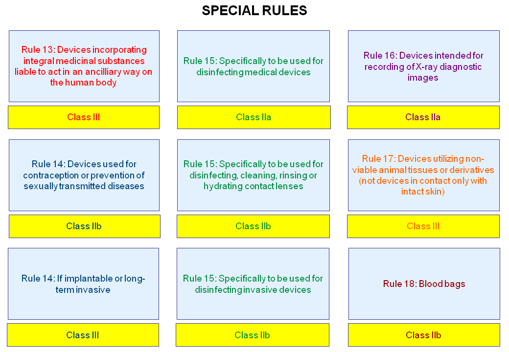 Rule 13 - SPECIAL RULES