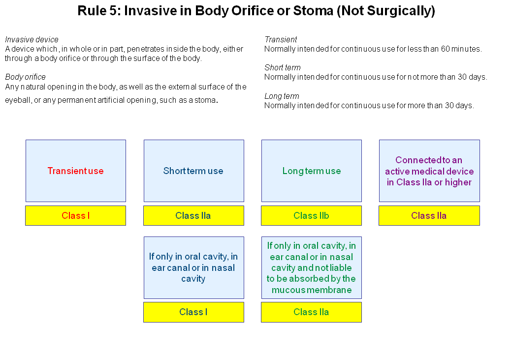 Rule 5- Invasive in Body Orifice or Stoma Not Surgically