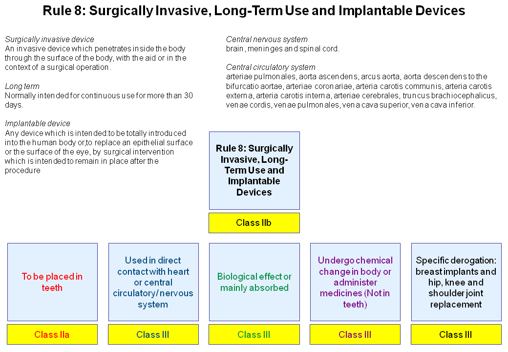 Rule 8 - Surgically Invasive Long-Term Use and Implantable Devices