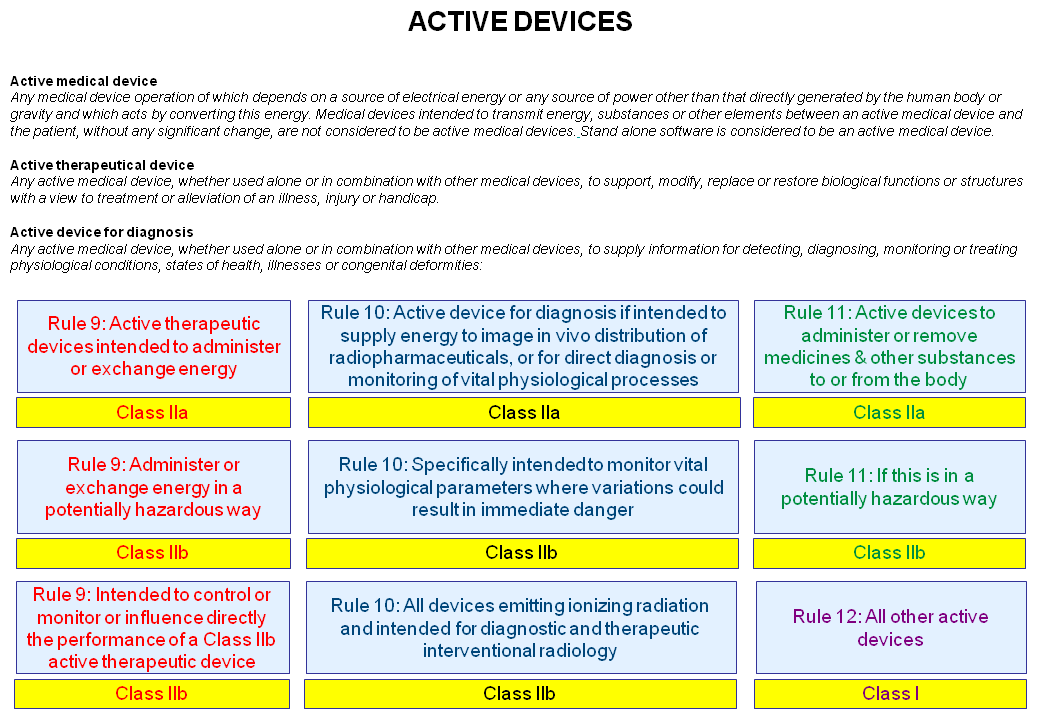 Rule 9 - ACTIVE DEVICES