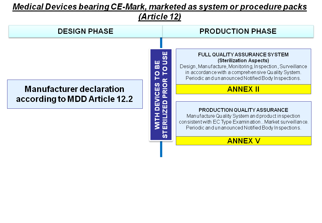 class Medical Devices procedure packs