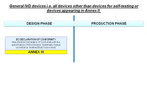 IVD General Devices